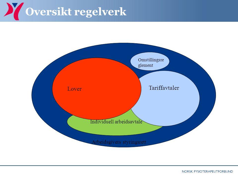 NORSK FYSIOTERAPEUTFORBUND Oversikt regelverk Styringsretten Individuell arbeidsavtale Tariffavtaler Lover Omstillingsre glement Arbeidsgivers styring