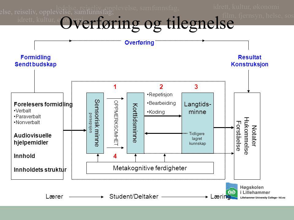 Overføring og tilegnelse Metakognitive ferdigheter Sensorisk minne persepsjon Korttidsminne Langtids- minne Tidligere lagret kunnskap OPPMERKSOMHET Re