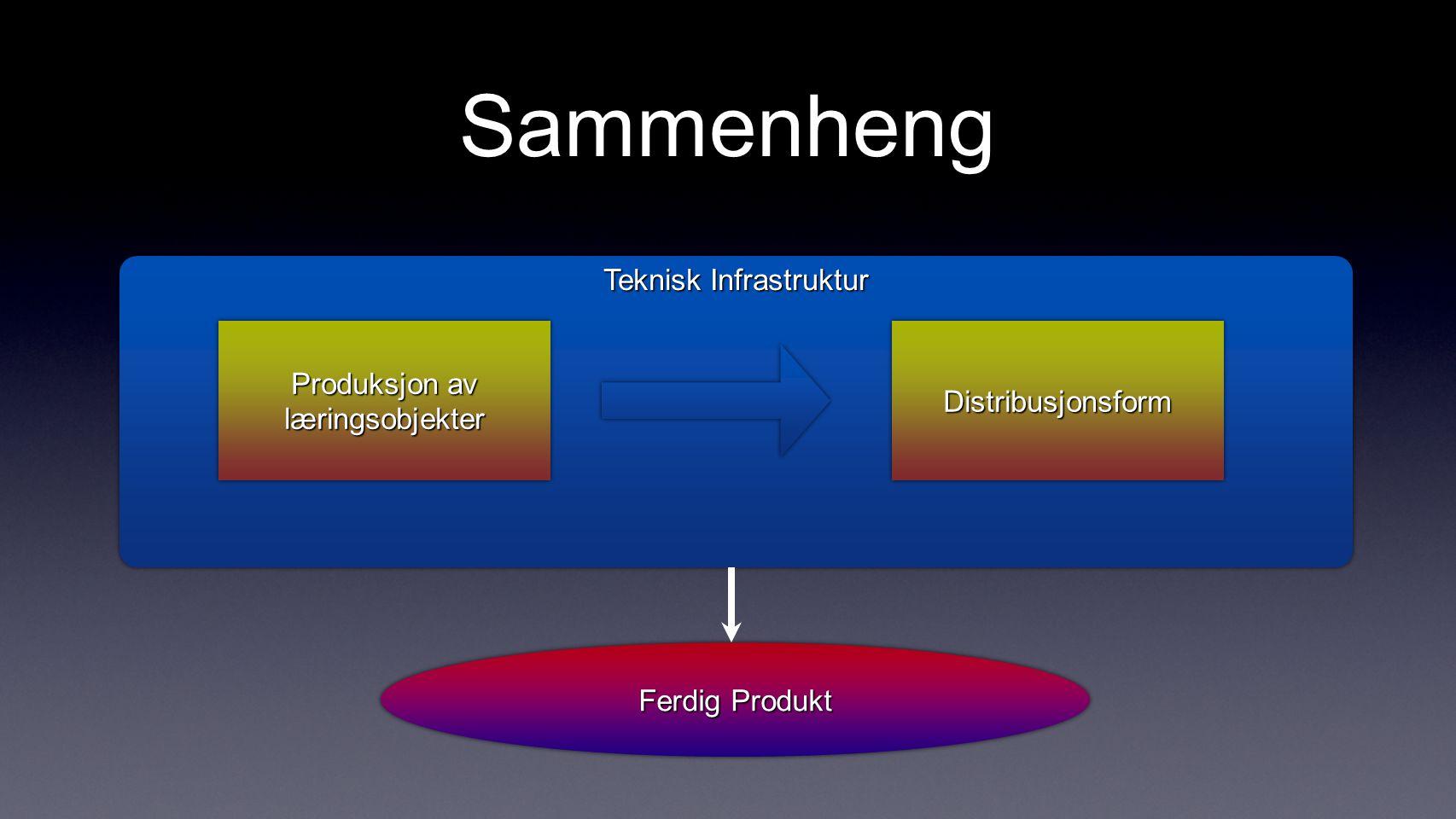 Sammenheng Teknisk Infrastruktur Produksjon av læringsobjekter DistribusjonsformDistribusjonsform Ferdig Produkt