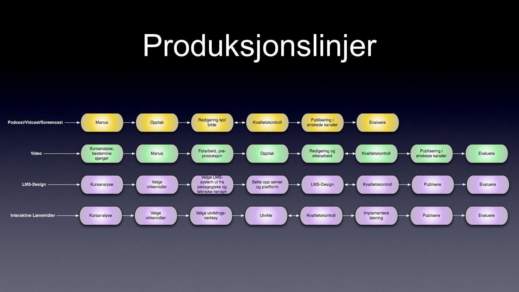 Produksjonslinjer
