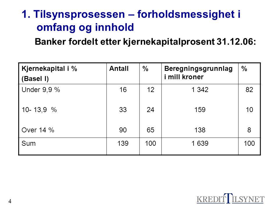 4 1. Tilsynsprosessen – forholdsmessighet i omfang og innhold Banker fordelt etter kjernekapitalprosent 31.12.06: Kjernekapital i % (Basel I) Antall%B