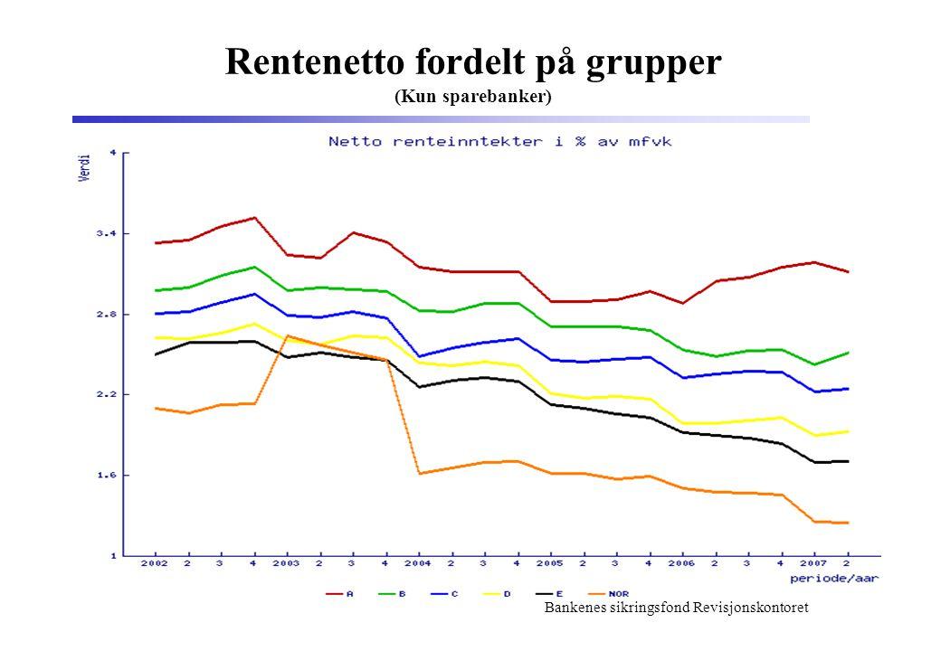 Bankenes sikringsfond Revisjonskontoret Rentenetto fordelt på grupper (Kun sparebanker)