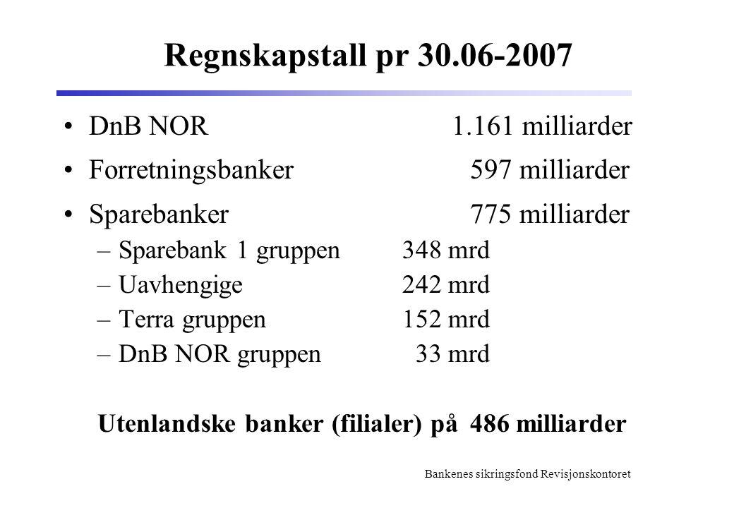 Bankenes sikringsfond Revisjonskontoret Regnskapstall pr 30.06-2007 DnB NOR 1.161 milliarder Forretningsbanker597 milliarder Sparebanker775 milliarder