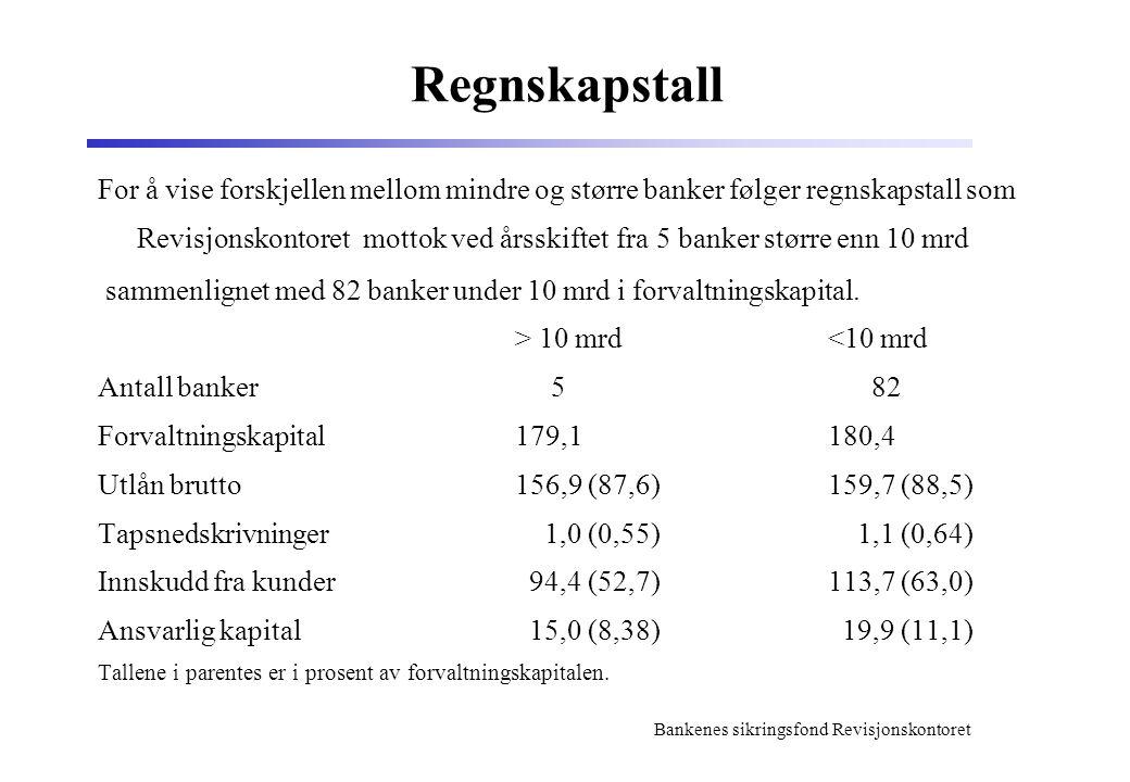 Bankenes sikringsfond Revisjonskontoret Regnskapstall For å vise forskjellen mellom mindre og større banker følger regnskapstall som Revisjonskontoret