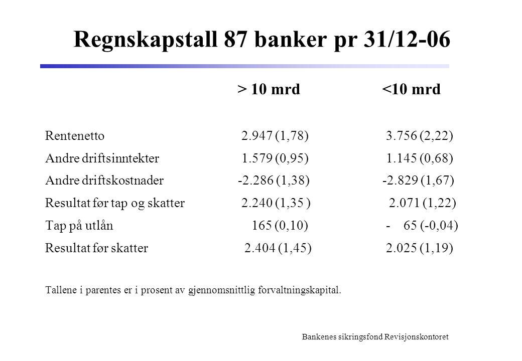 Bankenes sikringsfond Revisjonskontoret Regnskapstall 87 banker pr 31/12-06 > 10 mrd<10 mrd Rentenetto 2.947 (1,78) 3.756 (2,22) Andre driftsinntekter