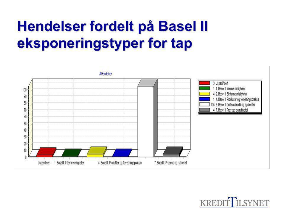 Hendelser fordelt på Basel II eksponeringstyper for tap
