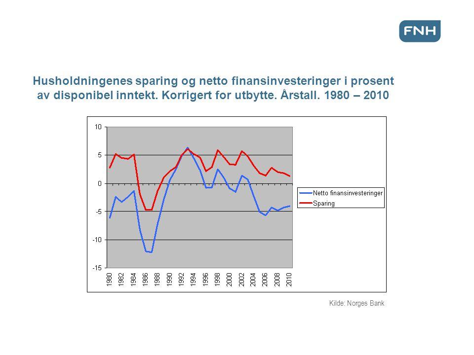 Husholdningenes sparing og netto finansinvesteringer i prosent av disponibel inntekt.