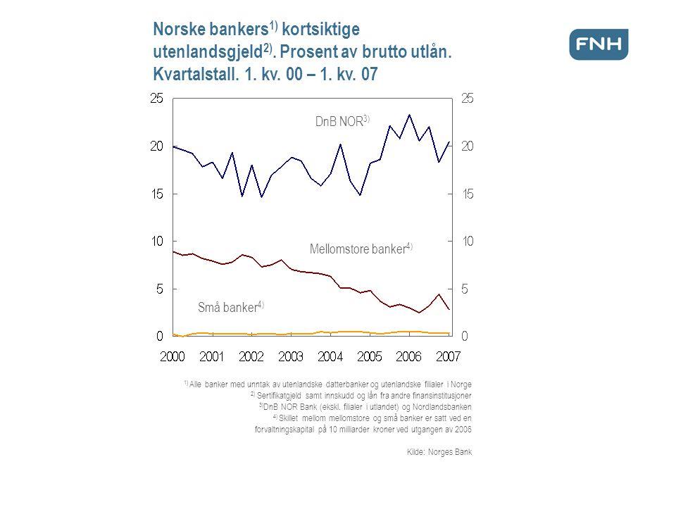 Norske bankers 1) kortsiktige utenlandsgjeld 2). Prosent av brutto utlån.