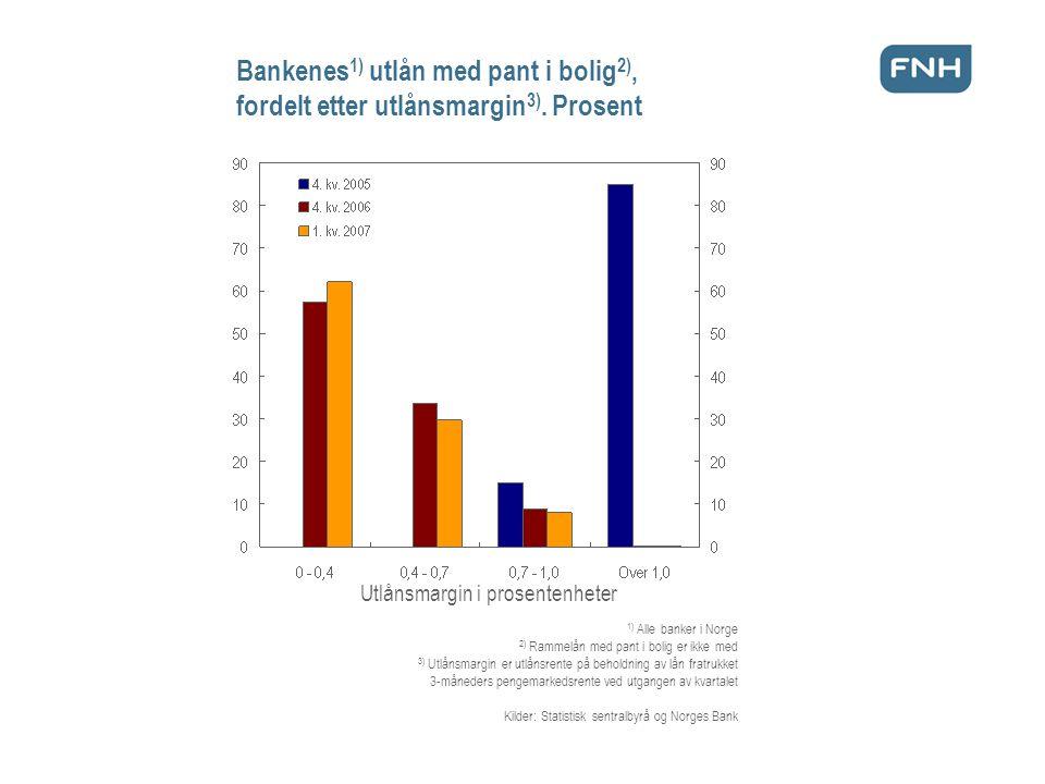 Bankenes 1) utlån med pant i bolig 2), fordelt etter utlånsmargin 3).