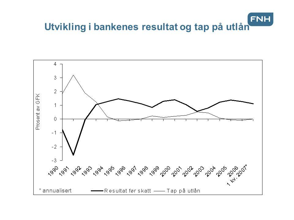 Utvikling i bankenes resultat og tap på utlån * annualisert