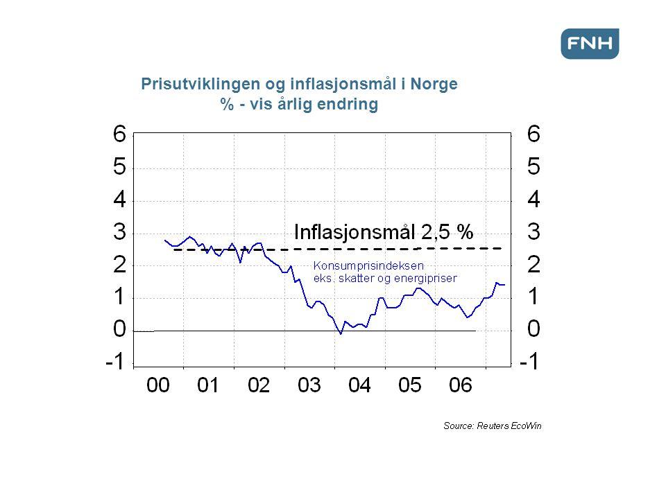 Prisutviklingen og inflasjonsmål i Norge % - vis årlig endring