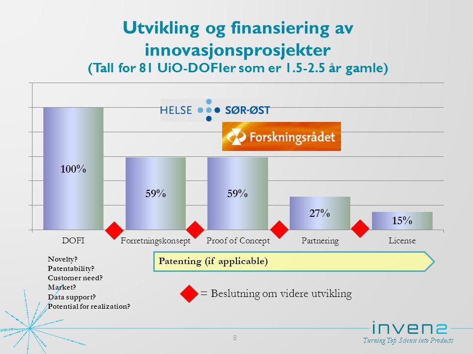Turning Top Science into Products 8 Utvikling og finansiering av innovasjonsprosjekter (Tall for 81 UiO-DOFIer som er 1.5-2.5 år gamle) Novelty? Paten