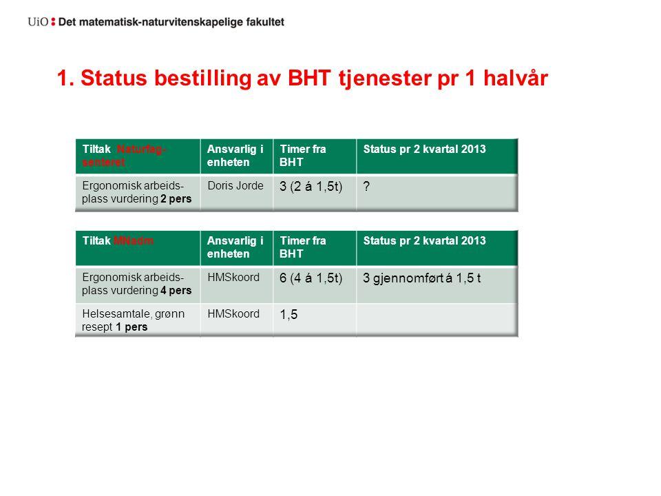 1. Status bestilling av BHT tjenester pr 1 halvår