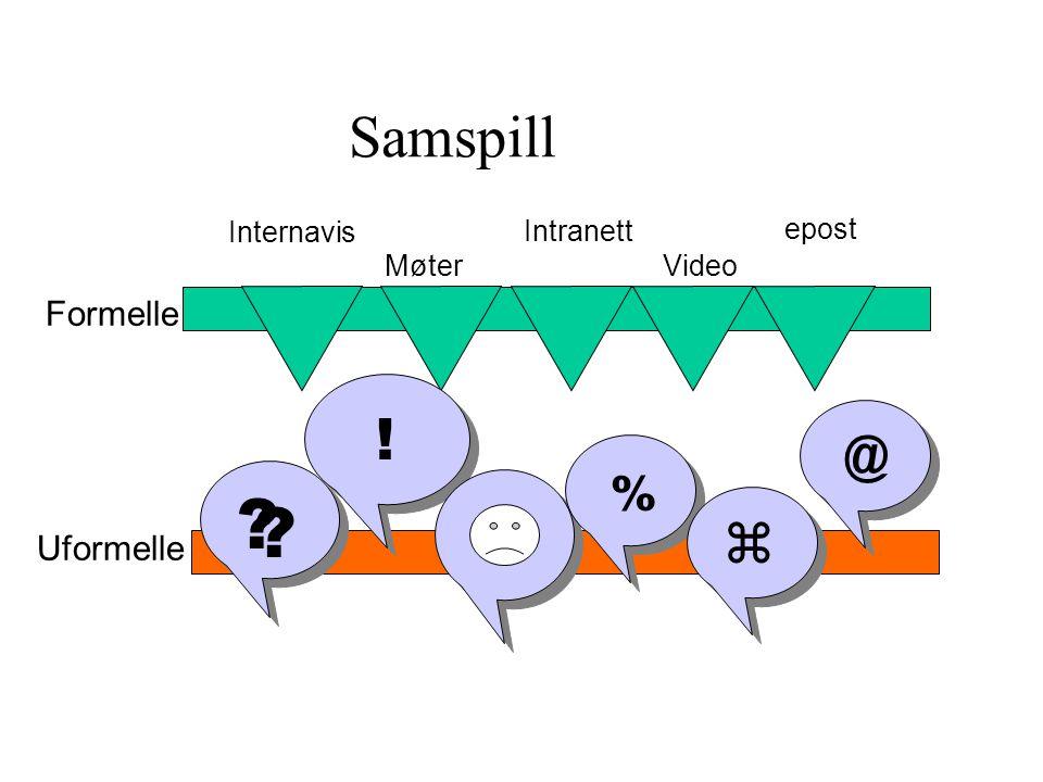 Samspill Formelle Uformelle Internavis Møter Intranett Video epost ? ? ! @ % 