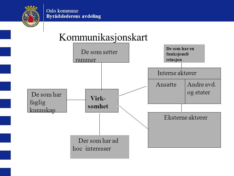 Oslo kommune Byrådslederens avdeling Hvorfor omverdensanalyse.