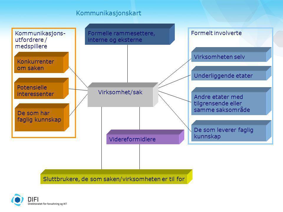 Kommunikasjons- utfordrere / medspillere Formelt involverte Virksomhet/sak Formelle rammesettere, interne og eksterne De som har faglig kunnskap Vider