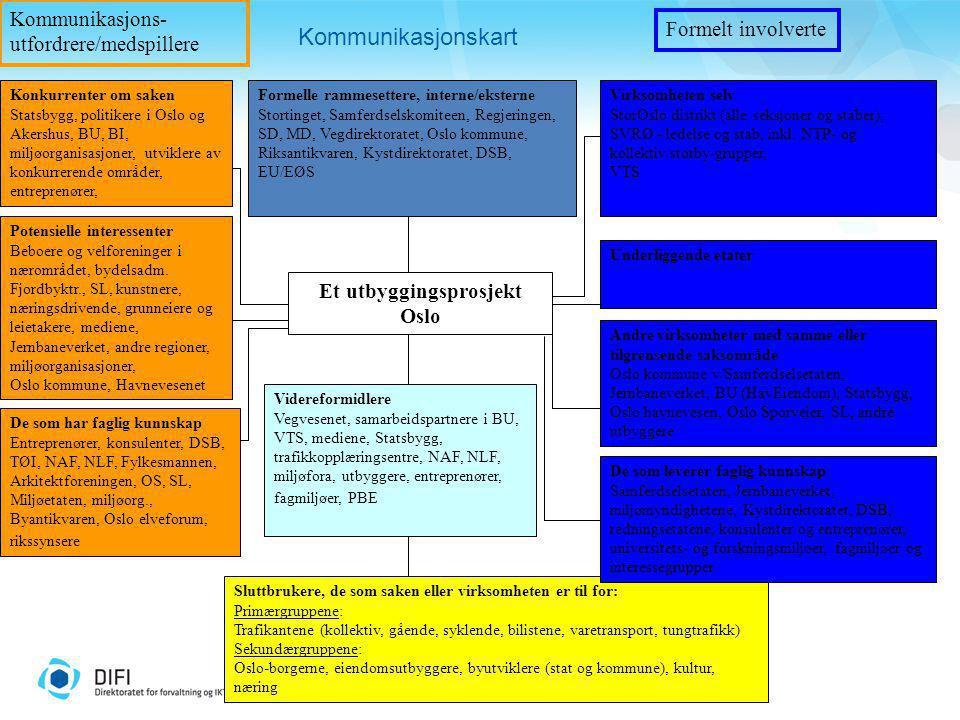 Et utbyggingsprosjekt Oslo Formelle rammesettere, interne/eksterne Stortinget, Samferdselskomiteen, Regjeringen, SD, MD, Vegdirektoratet, Oslo kommune