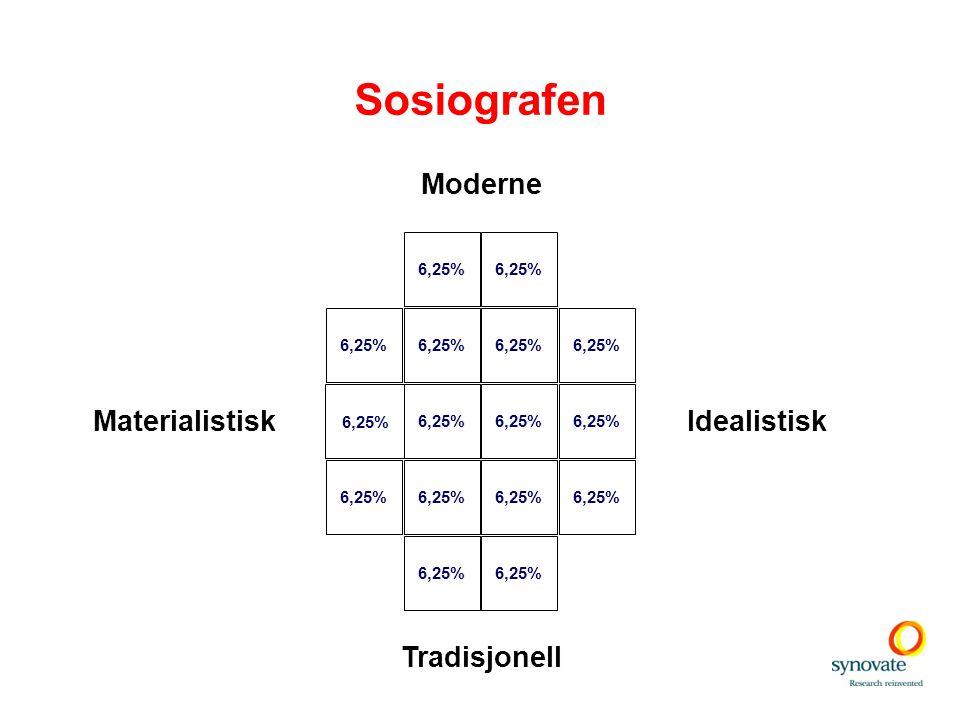 Sosiografen 6,25% IdealistiskMaterialistisk Moderne Tradisjonell