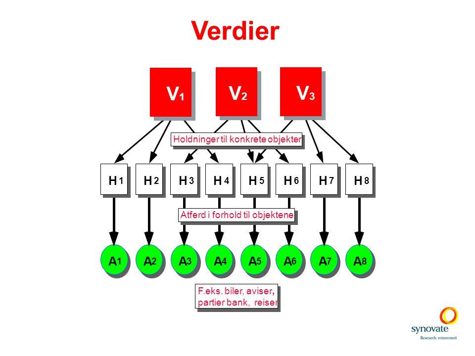 Verdier A 1 A 2 A 3 A 4 A 5 A 6 A 7 A 8 H 4 H 3 H 2 H 1 H 8 H 7 H 6 H 5 Holdninger til konkrete objekter Atferd i forhold til objektene F.eks. biler,