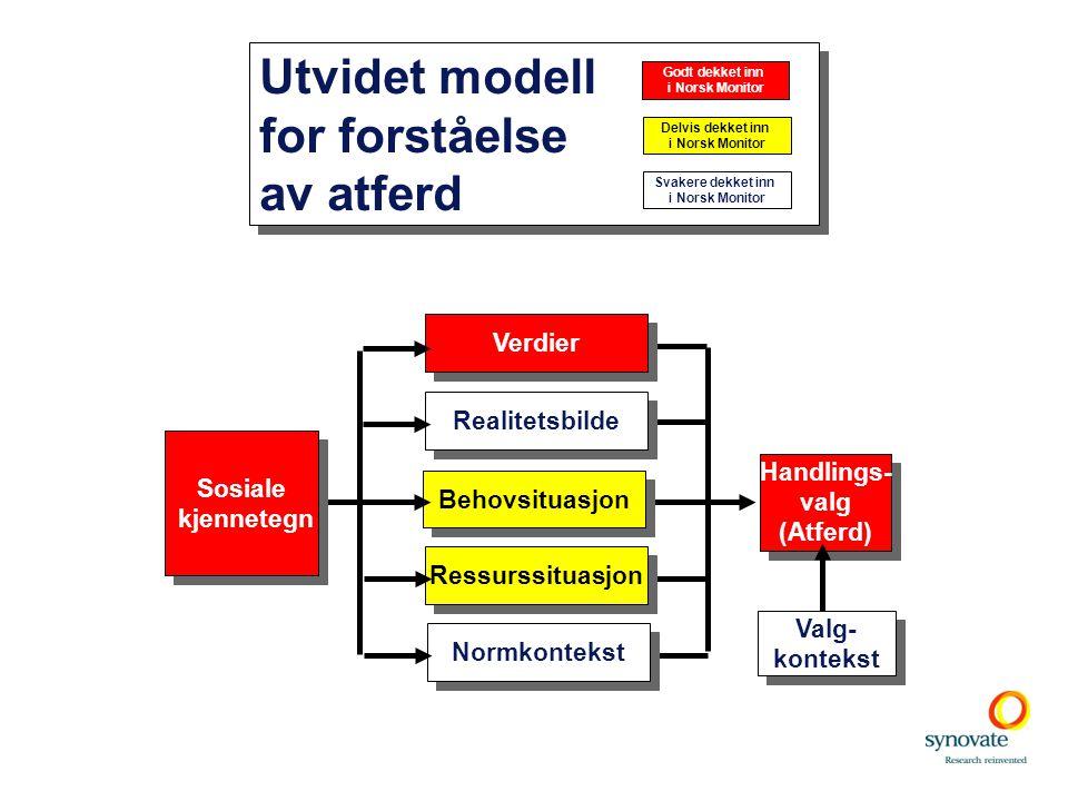 Handlings- valg (Atferd) Handlings- valg (Atferd) Realitetsbilde Verdier Utvidet modell for forståelse av atferd Utvidet modell for forståelse av atfe