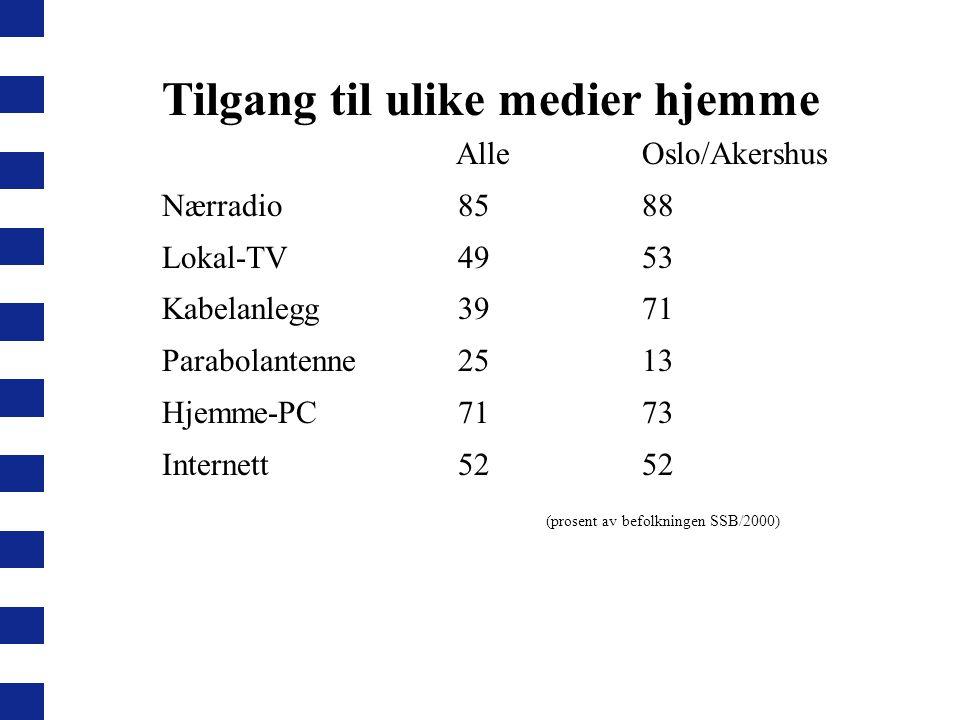 Tilgang til ulike medier hjemme Alle Oslo/Akershus Nærradio 8588 Lokal-TV 4953 Kabelanlegg 39 71 Parabolantenne 25 13 Hjemme-PC 7173 Internett 52 52 (prosent av befolkningen SSB/2000)