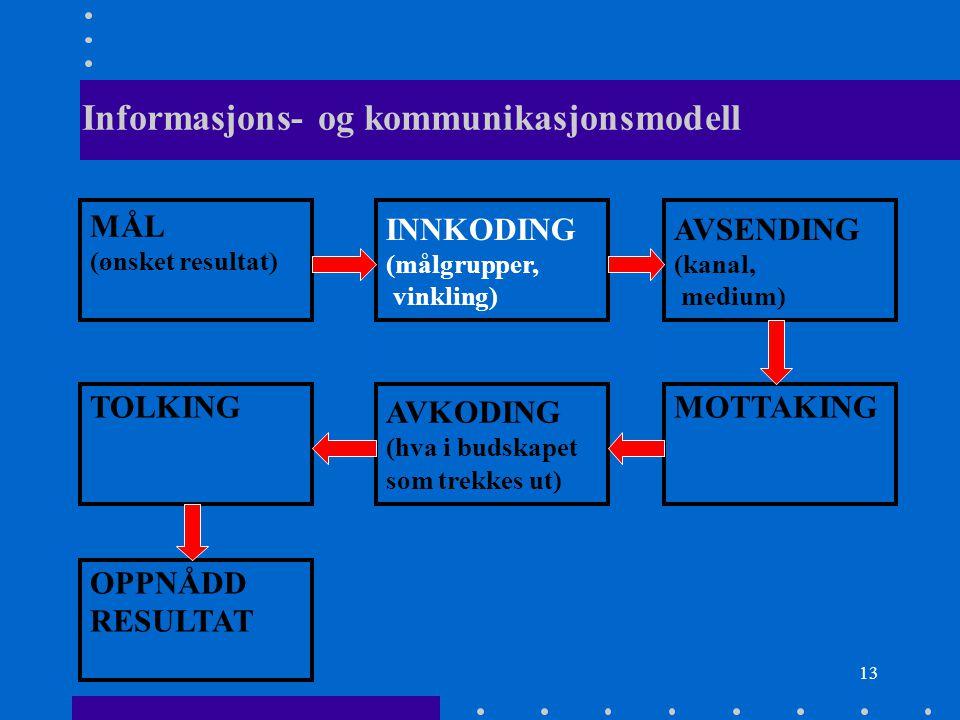 13 Informasjons- og kommunikasjonsmodell MÅL (ønsket resultat) INNKODING (målgrupper, vinkling) AVSENDING (kanal, medium) TOLKING AVKODING (hva i buds