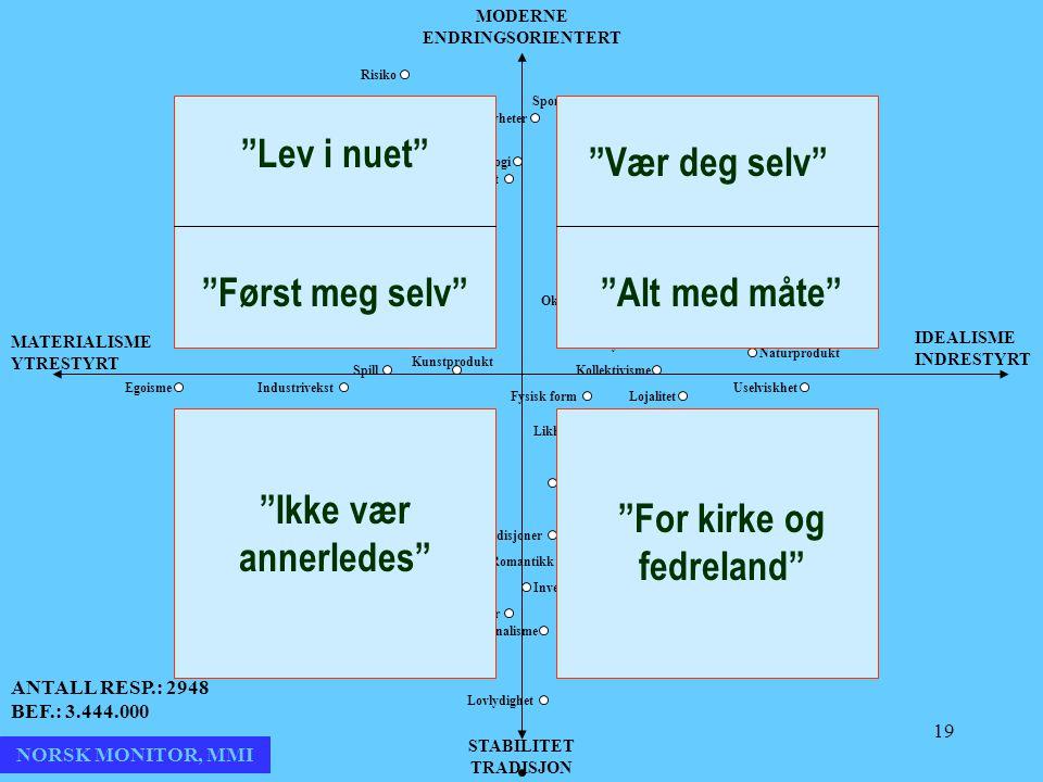 19 MODERNE ENDRINGSORIENTERT STABILITET TRADISJON MATERIALISME YTRESTYRT IDEALISME INDRESTYRT NORSK MONITOR, MMI ANTALL RESP.: 2948 BEF.: 3.444.000 Ri
