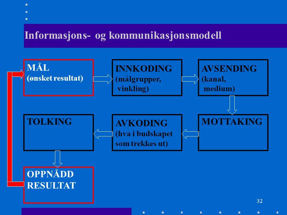 32 Informasjons- og kommunikasjonsmodell MÅL (ønsket resultat) INNKODING (målgrupper, vinkling) AVSENDING (kanal, medium) TOLKING AVKODING (hva i buds