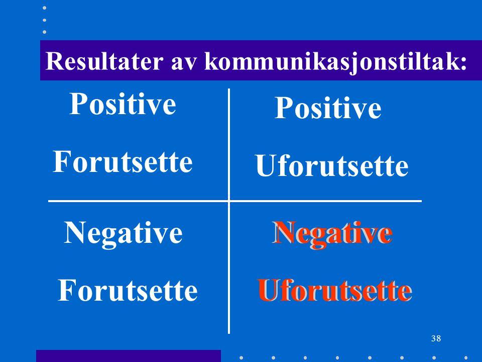 38 Positive Forutsette Positive Uforutsette Negative Forutsette Negative Uforutsette Resultater av kommunikasjonstiltak: Negative Uforutsette