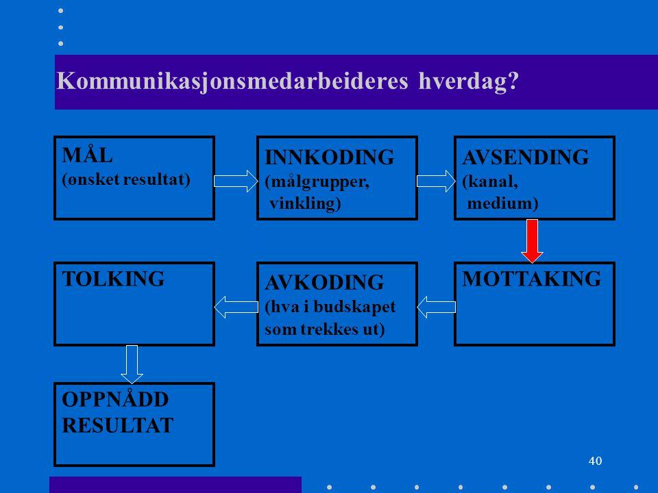 40 Kommunikasjonsmedarbeideres hverdag? MÅL (ønsket resultat) INNKODING (målgrupper, vinkling) AVSENDING (kanal, medium) TOLKING AVKODING (hva i budsk