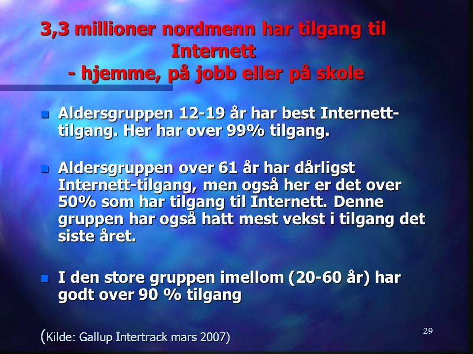 29 3,3 millioner nordmenn har tilgang til Internett - hjemme, på jobb eller på skole n Aldersgruppen 12-19 år har best Internett- tilgang. Her har ove