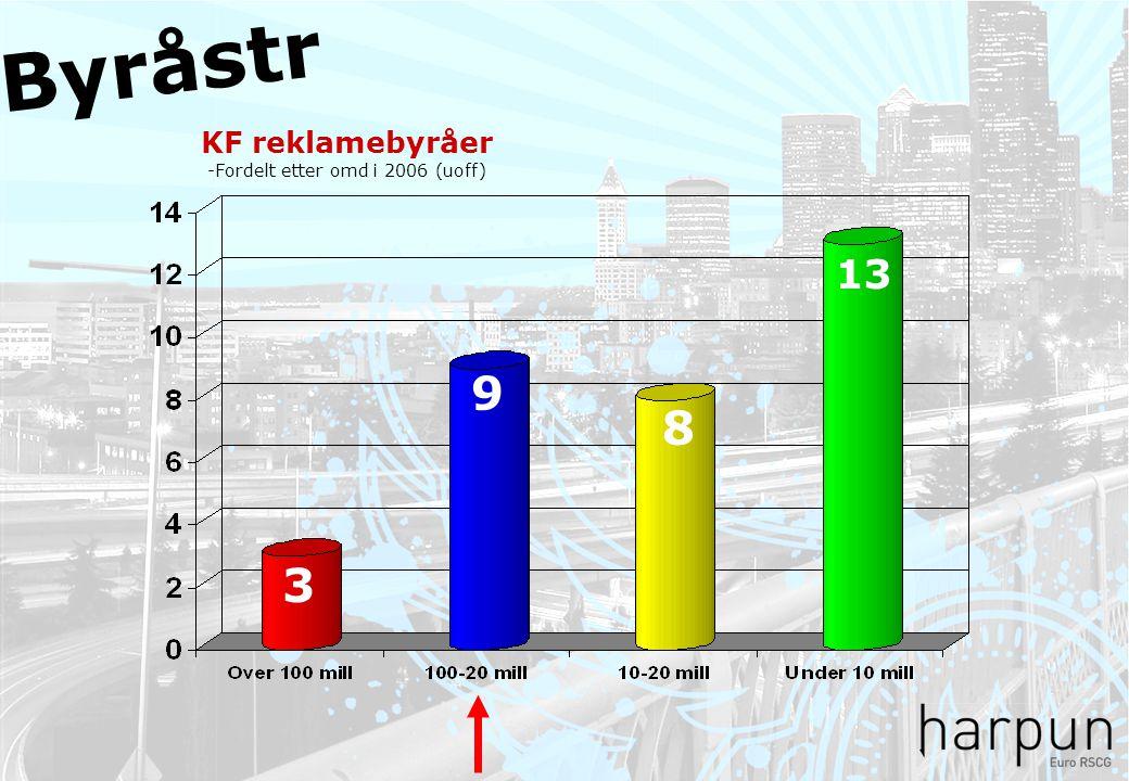 KF reklamebyråer -Fordelt etter omd i 2006 (uoff) 13 8 9 3 Byråstr