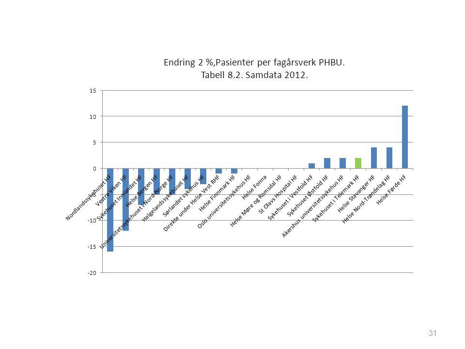 31 Endring 2 %,Pasienter per fagårsverk PHBU. Tabell 8.2. Samdata 2012.