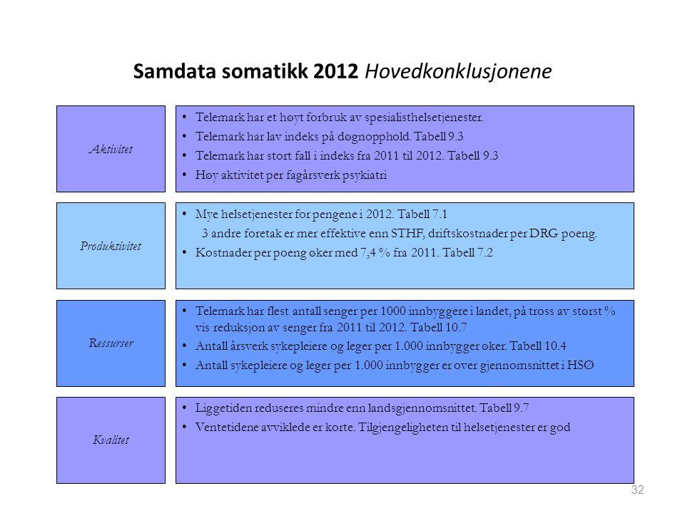 Samdata somatikk 2012 Hovedkonklusjonene Telemark har et høyt forbruk av spesialisthelsetjenester. Telemark har lav indeks på døgnopphold. Tabell 9.3