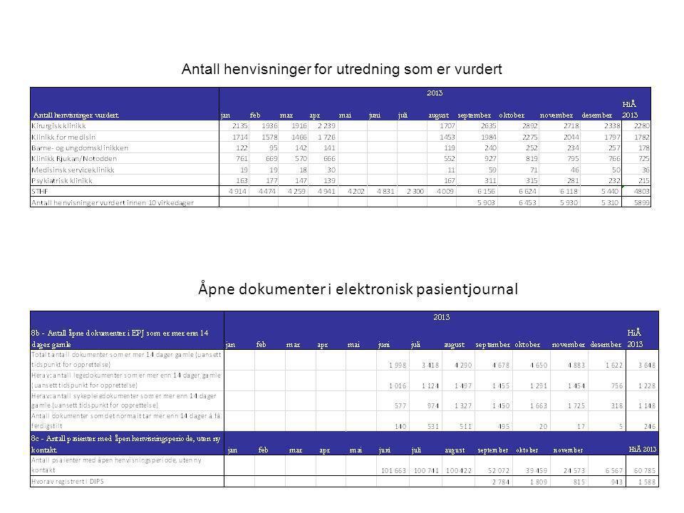 Antall henvisninger for utredning som er vurdert Åpne dokumenter i elektronisk pasientjournal