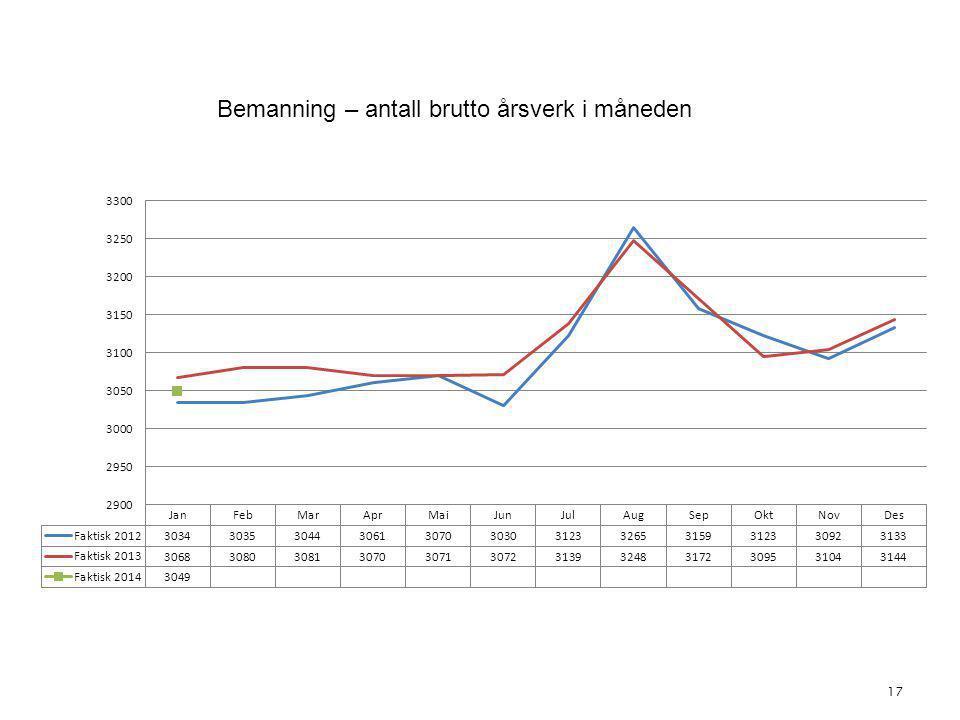 17 4. Bemanning Bemanning – antall brutto årsverk i måneden