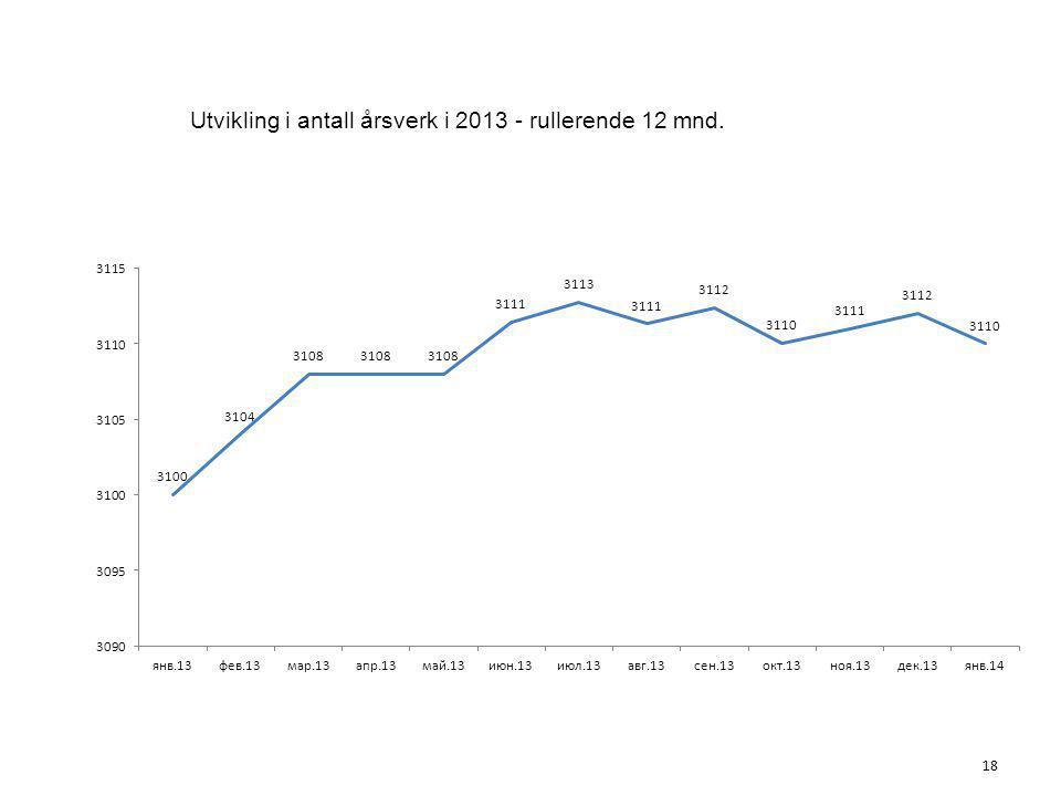 Utvikling i antall årsverk i 2013 - rullerende 12 mnd. 18