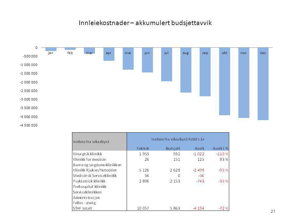 Innleiekostnader – akkumulert budsjettavvik 21 4. Bemanning
