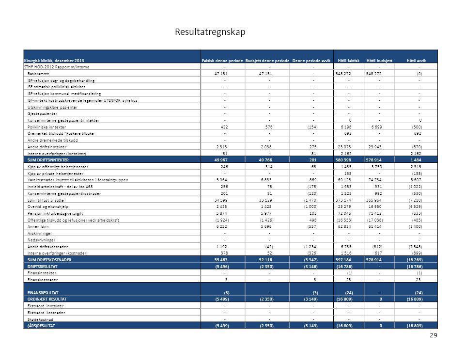 Resultatregnskap 29 6. Økonomi Kirurgisk klinikk, desember 2013Faktisk denne periodeBudsjett denne periodeDenne periode avvikHitill faktisk Hittil bud