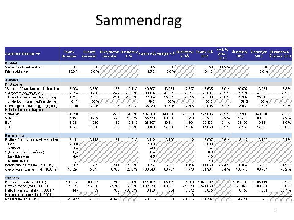 DRG poeng utført i eget HF (eks. biologiske) 14 5. Aktivitet