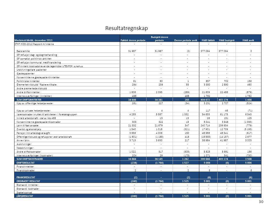 Resultatregnskap 30 6. Økonomi Medisinsk klinikk, desember 2013Faktisk denne periode Budsjett denne periodeDenne periode avvikHitill faktisk Hittil bu