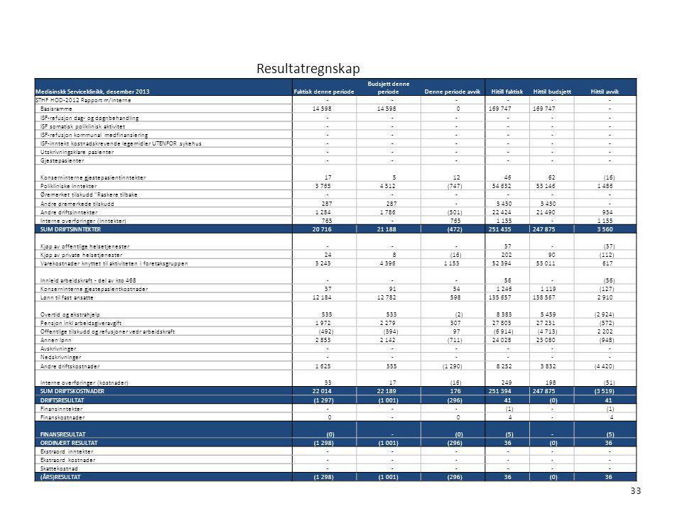 Resultatregnskap 33 6. Økonomi Medisinskk Serviceklinikk, desember 2013Faktisk denne periode Budsjett denne periodeDenne periode avvikHitill faktisk H