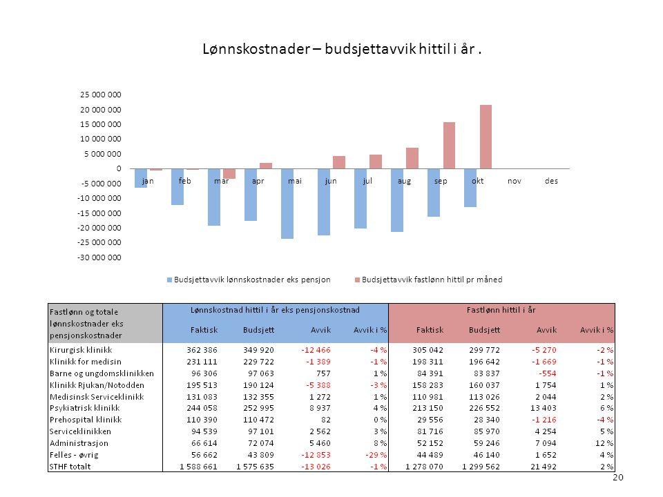 Lønnskostnader – budsjettavvik hittil i år. 20 4. Bemanning