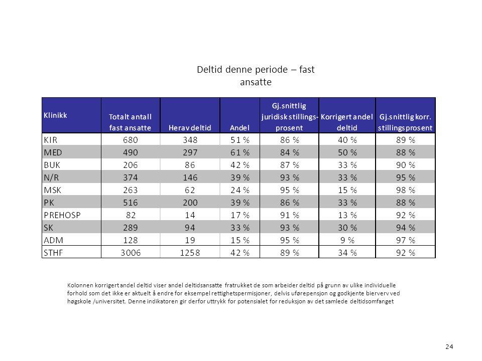 Deltid denne periode – fast ansatte 24 4. Bemanning Kolonnen korrigert andel deltid viser andel deltidsansatte fratrukket de som arbeider deltid på gr