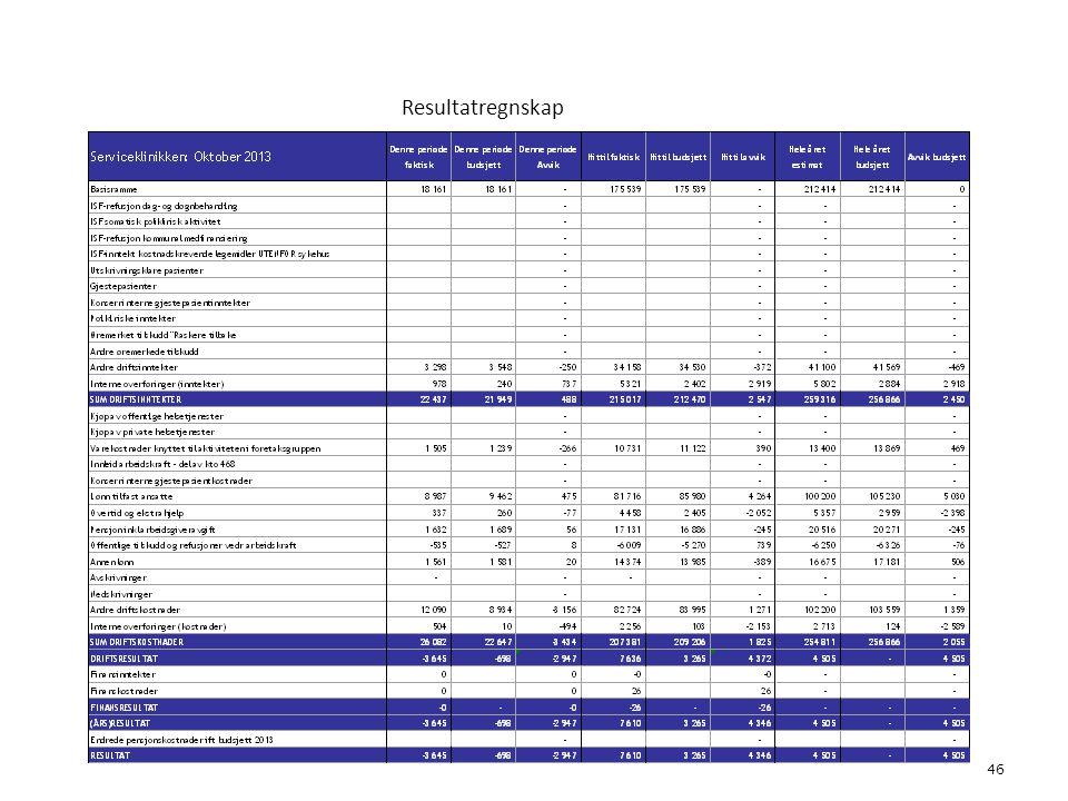 Resultatregnskap 46 6. Økonomi