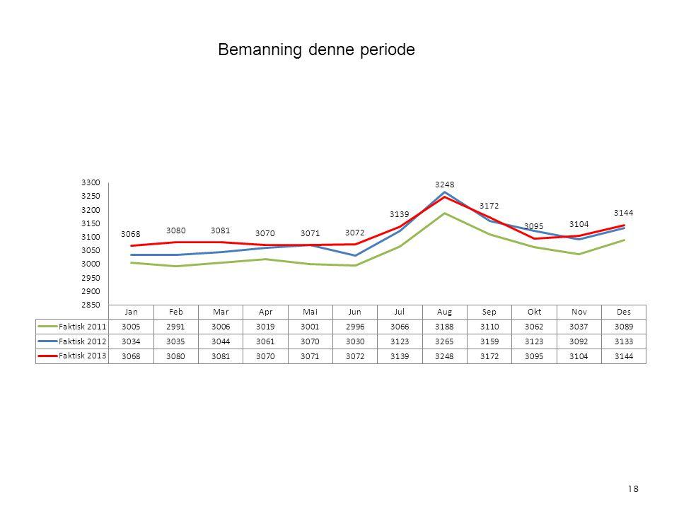 18 4. Bemanning Bemanning denne periode