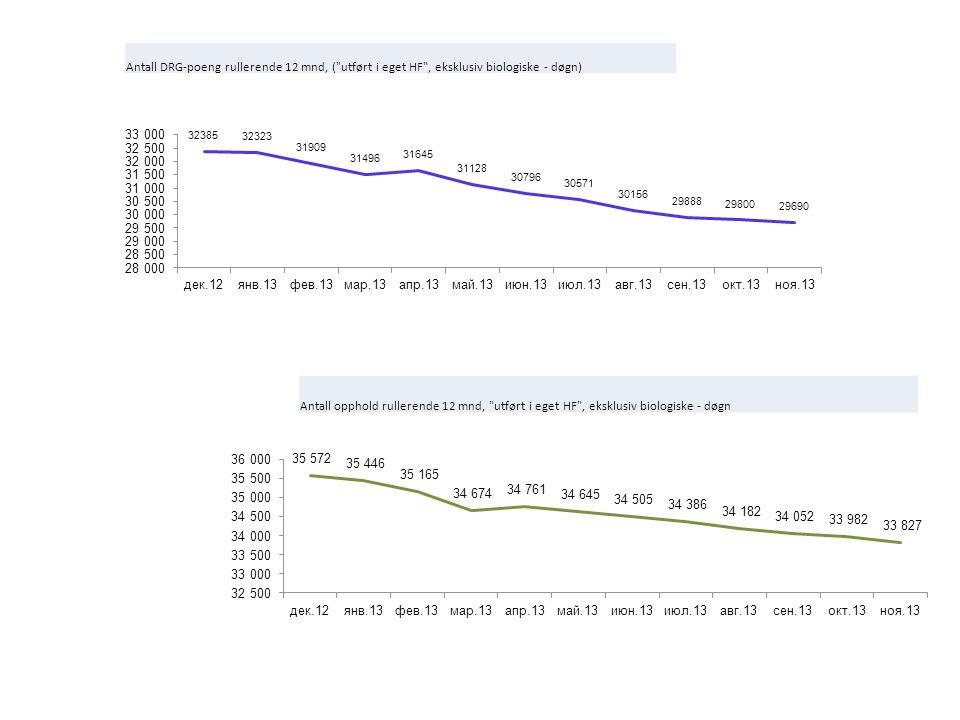 Antall DRG-poeng rullerende 12 mnd, ( utført i eget HF , eksklusiv biologiske - døgn) Antall opphold rullerende 12 mnd, utført i eget HF , eksklusiv biologiske - døgn