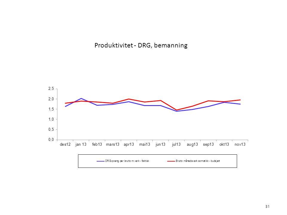 Produktivitet - DRG, bemanning 31 5. Aktivitet