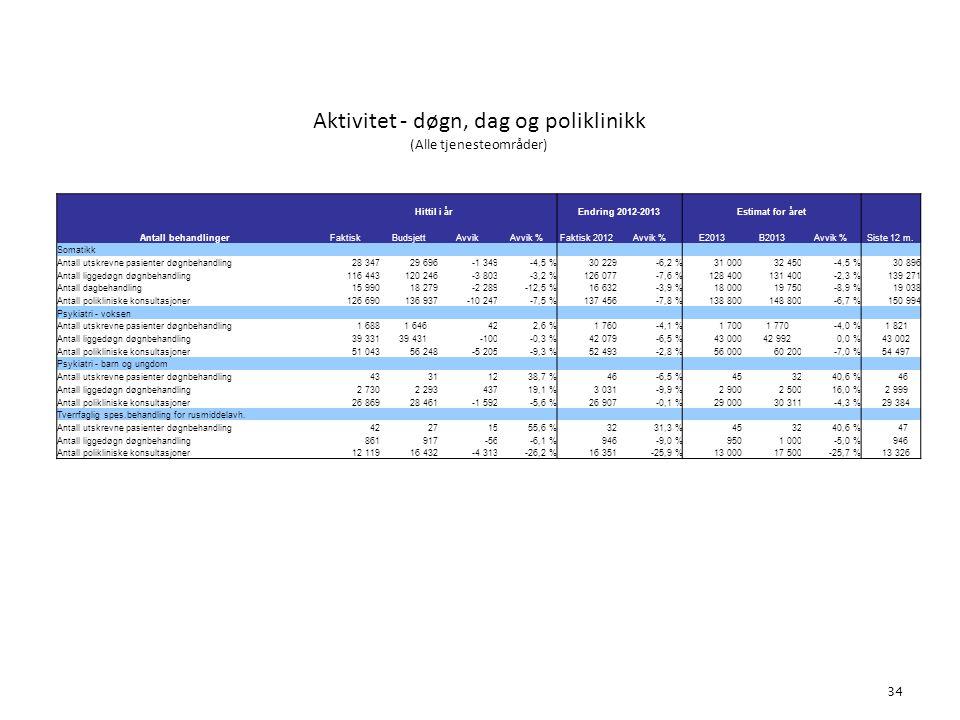 Aktivitet - døgn, dag og poliklinikk (Alle tjenesteområder) 34 5.
