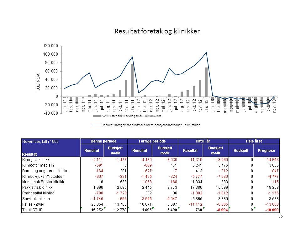 Resultat foretak og klinikker 6. Økonomi 35
